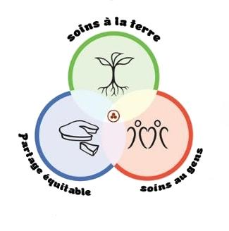 Conception ferme permaculture burkina faso - La permaculture c est quoi ...